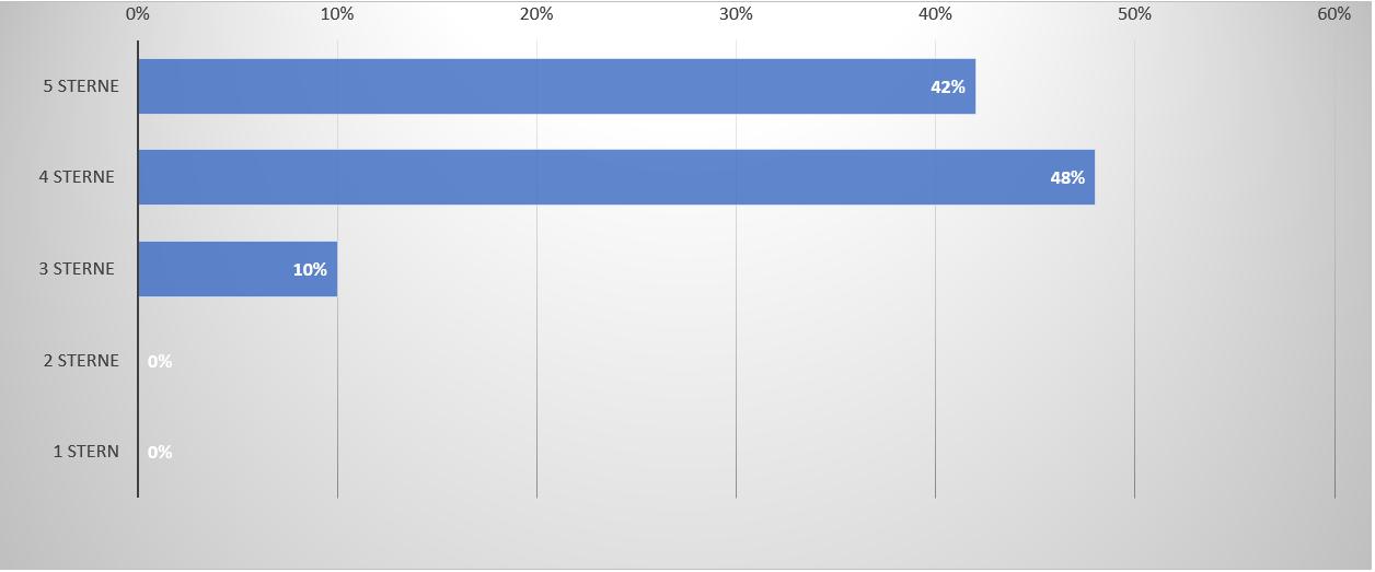 Ergebnisse der List & Label Umfrage 2021